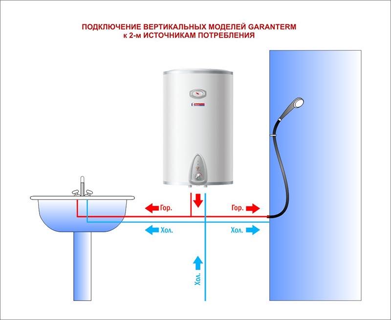 водонагреватель Garanterm Gtr 50 инструкция - фото 7